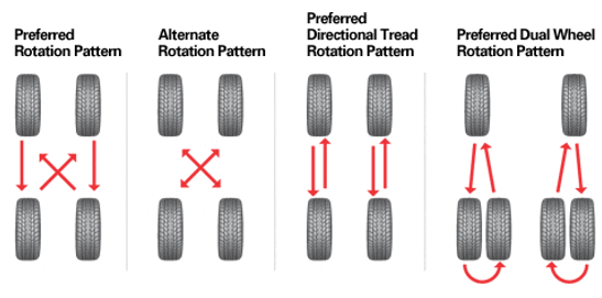 How Often To Rotate Tires >> How Often Should I Get My Tires Rotated And Balanced Tire Reviews