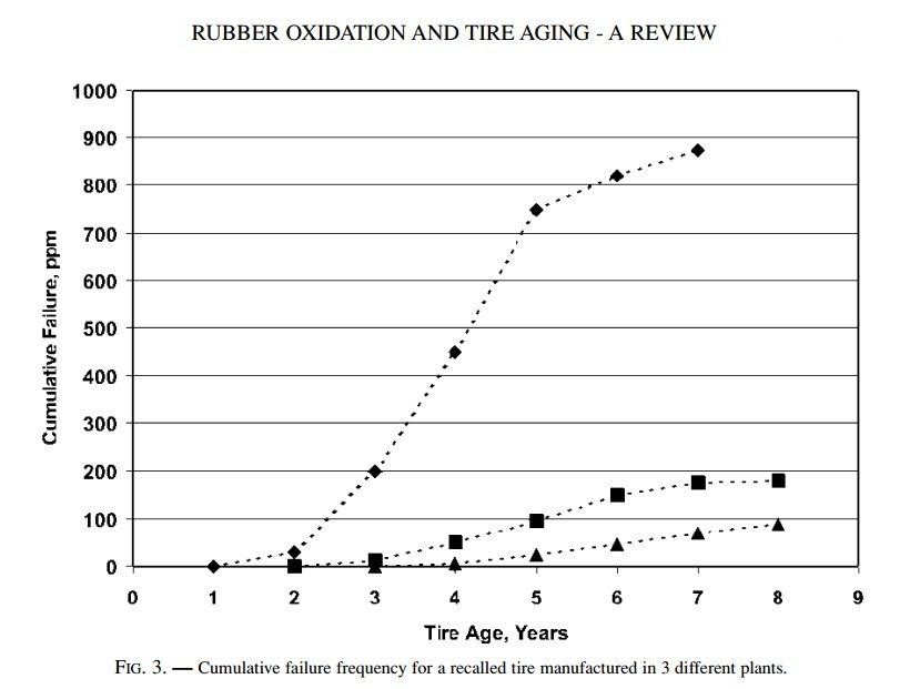 Rubber oxidation and tire aging