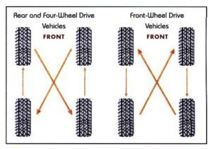 4 Tire Rotation Pattern 300x211 Tire Reviews Buying Guide
