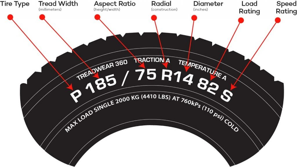 Tire Ratings Guide >> An Ultimate Guide To Buying Tires What To Look For