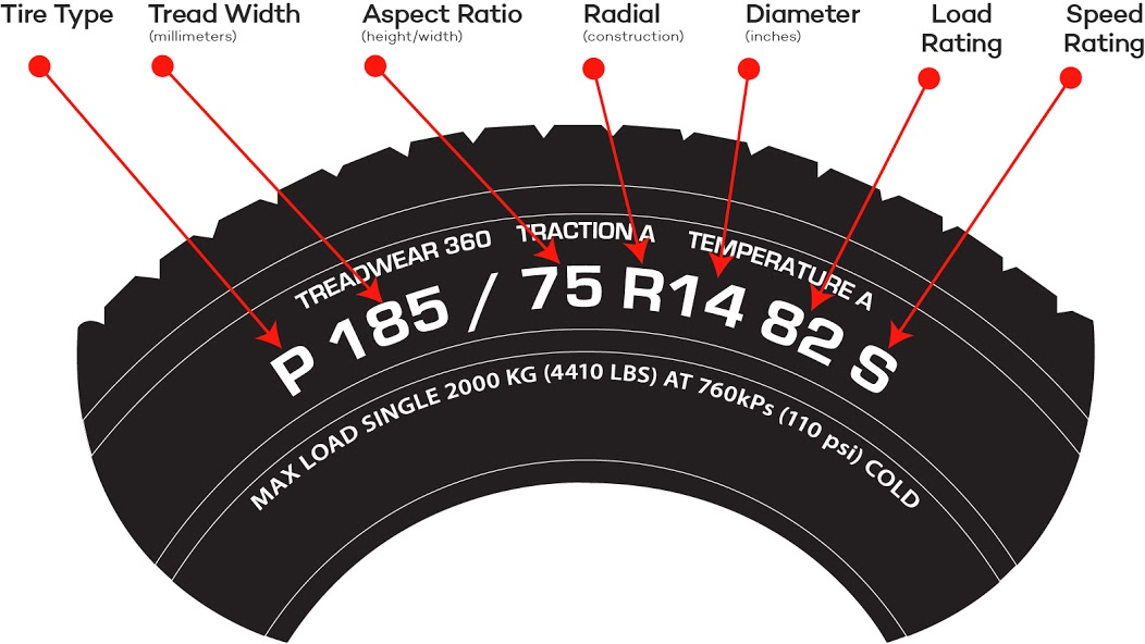 Tire Size Meaning >> An Ultimate Guide To Buying Tires What To Look For