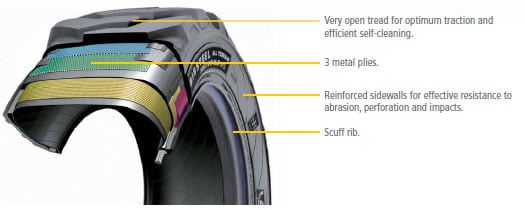 All-terrain tire features