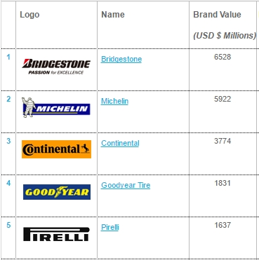All Car Brands In The World >> Are All Goodyear Tires Made in USA?