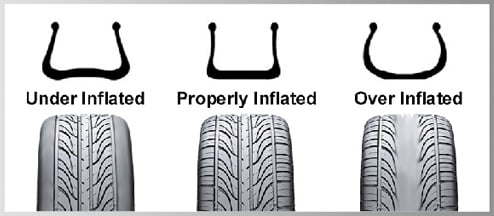 Image Result For Car Tire Air Check