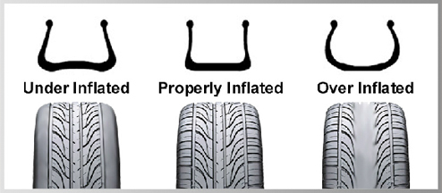 Under-inflated, overly-inflated, proprly inflated tires