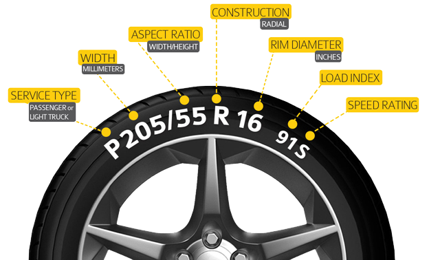 Tire Size Code U003eu003e Buying Tires Guide: What Do The Tire Numbers Mean?