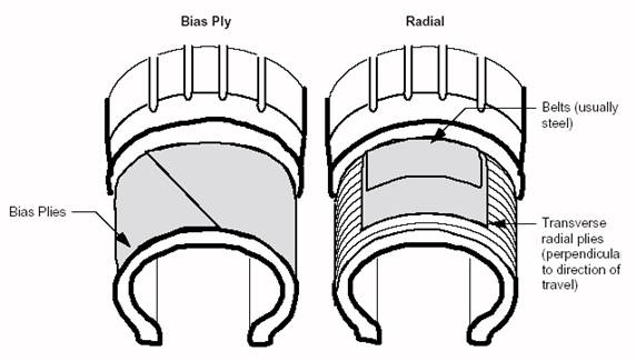 A bias ply tire and a radial type tire.