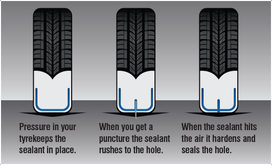 How tire sealant works