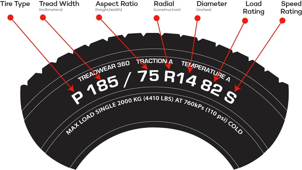 Tire Size Meaning >> What Your Tire Size And Number Say