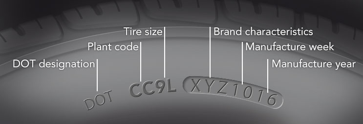 what your tire size and number say Tire Breakdown Model