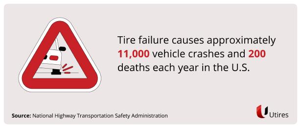 Tire failure causes approximately 11,000 crash statistics