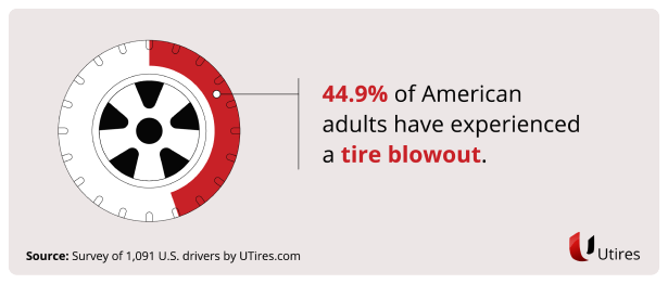 44.9% of American adults have experienced a tire blowout