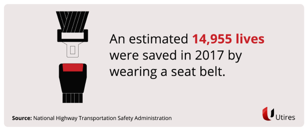 Approximately, 14,955 lives were saved in 2017 by wearing a seat belt.