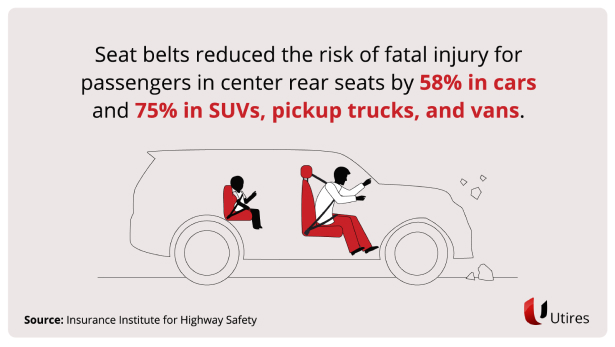 Seat belts reduced the risk of fatal injury for center rear seat passengers by 58% in cars and 75% in SUVs, pickup trucks, and vans.